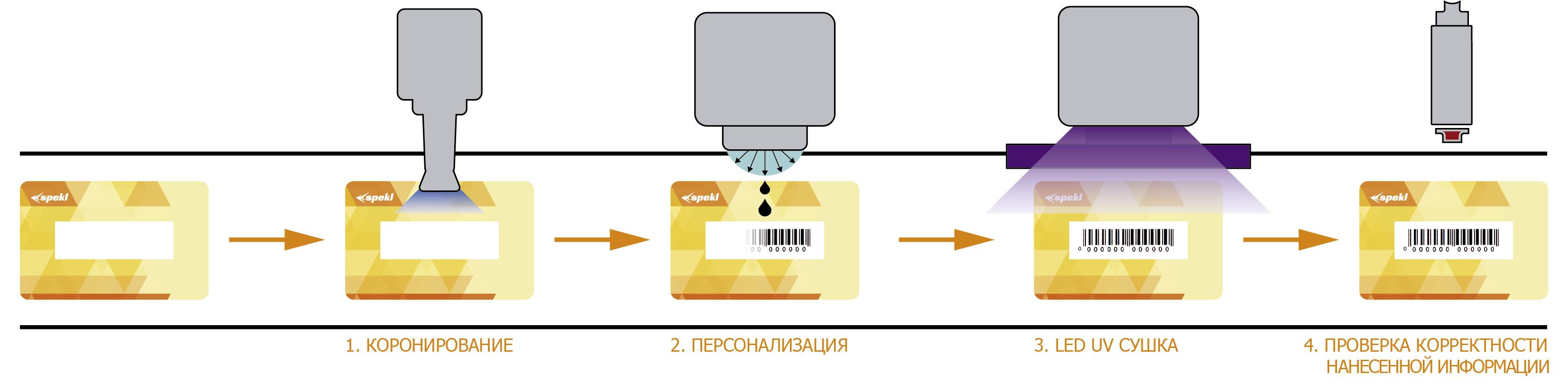 Персонализация ДОД (капля по требованию)